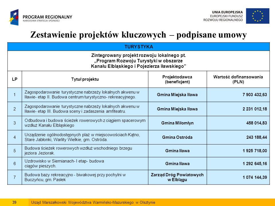 39Urząd Marszałkowski Województwa Warmińsko-Mazurskiego w Olsztynie Zestawienie projektów kluczowych – podpisane umowy TURYSTYKA Zintegrowany projekt