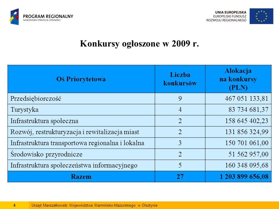4Urząd Marszałkowski Województwa Warmińsko-Mazurskiego w Olsztynie Oś Priorytetowa Liczba konkursów Alokacja na konkursy (PLN) Przedsiębiorczość9467 0
