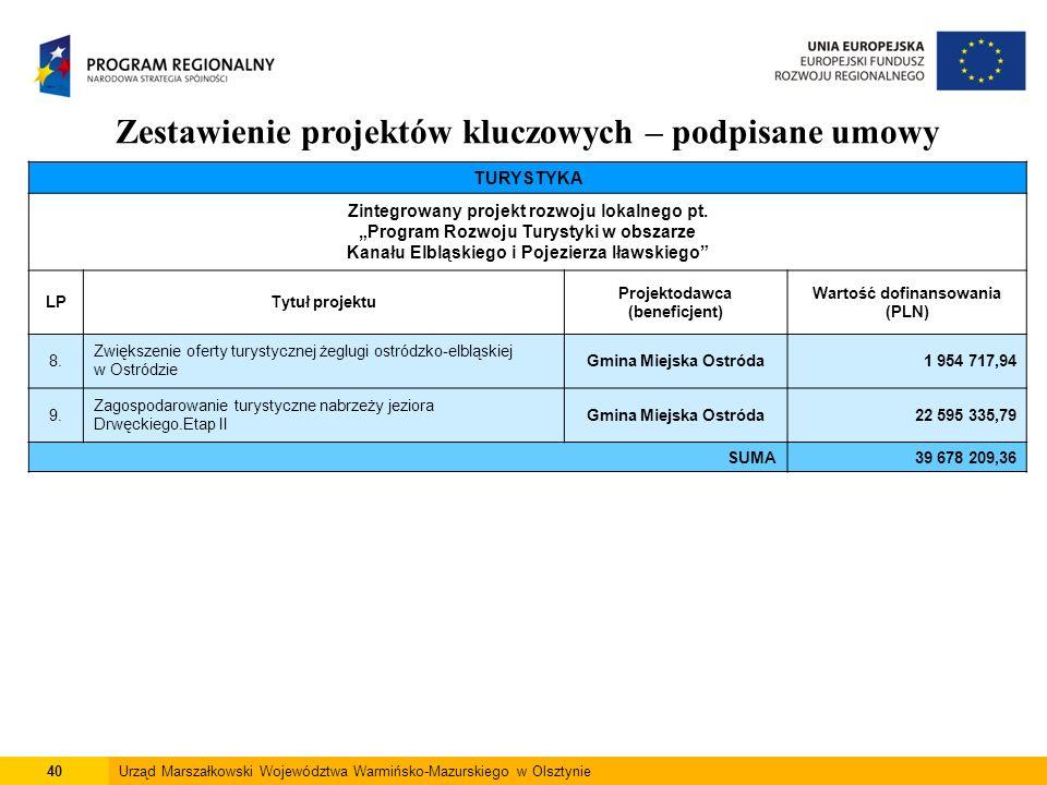 40Urząd Marszałkowski Województwa Warmińsko-Mazurskiego w Olsztynie Zestawienie projektów kluczowych – podpisane umowy TURYSTYKA Zintegrowany projekt