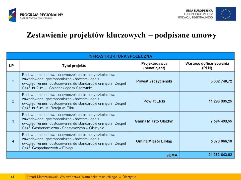 41Urząd Marszałkowski Województwa Warmińsko-Mazurskiego w Olsztynie Zestawienie projektów kluczowych – podpisane umowy INFRASTRUKTURA SPOŁECZNA LPTytu