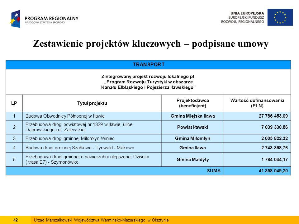 42Urząd Marszałkowski Województwa Warmińsko-Mazurskiego w Olsztynie Zestawienie projektów kluczowych – podpisane umowy TRANSPORT Zintegrowany projekt