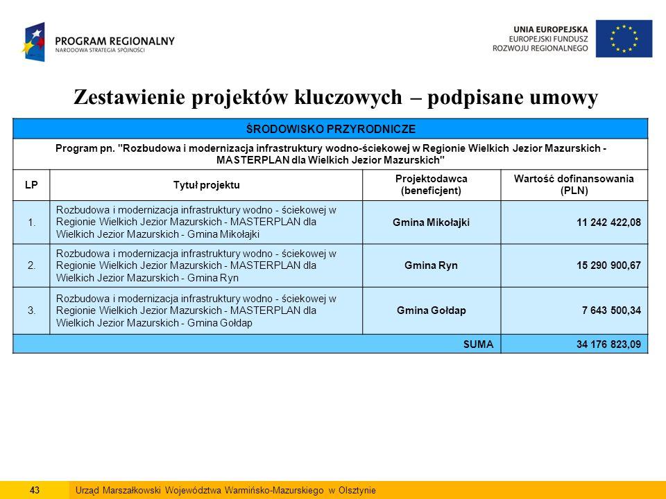 43Urząd Marszałkowski Województwa Warmińsko-Mazurskiego w Olsztynie Zestawienie projektów kluczowych – podpisane umowy ŚRODOWISKO PRZYRODNICZE Program