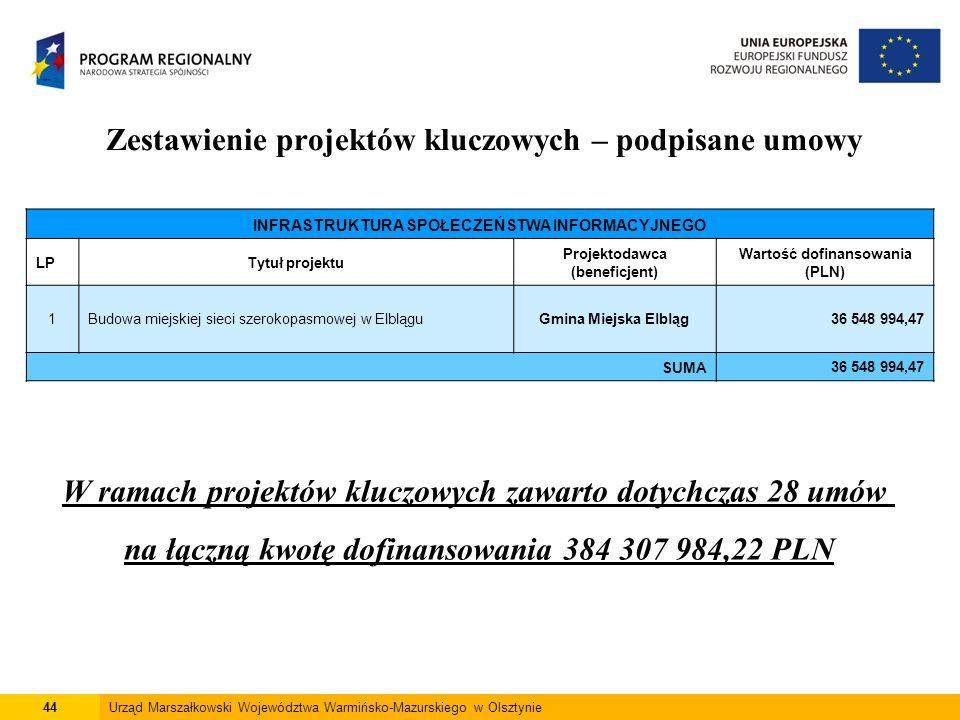 44Urząd Marszałkowski Województwa Warmińsko-Mazurskiego w Olsztynie Zestawienie projektów kluczowych – podpisane umowy INFRASTRUKTURA SPOŁECZEŃSTWA IN