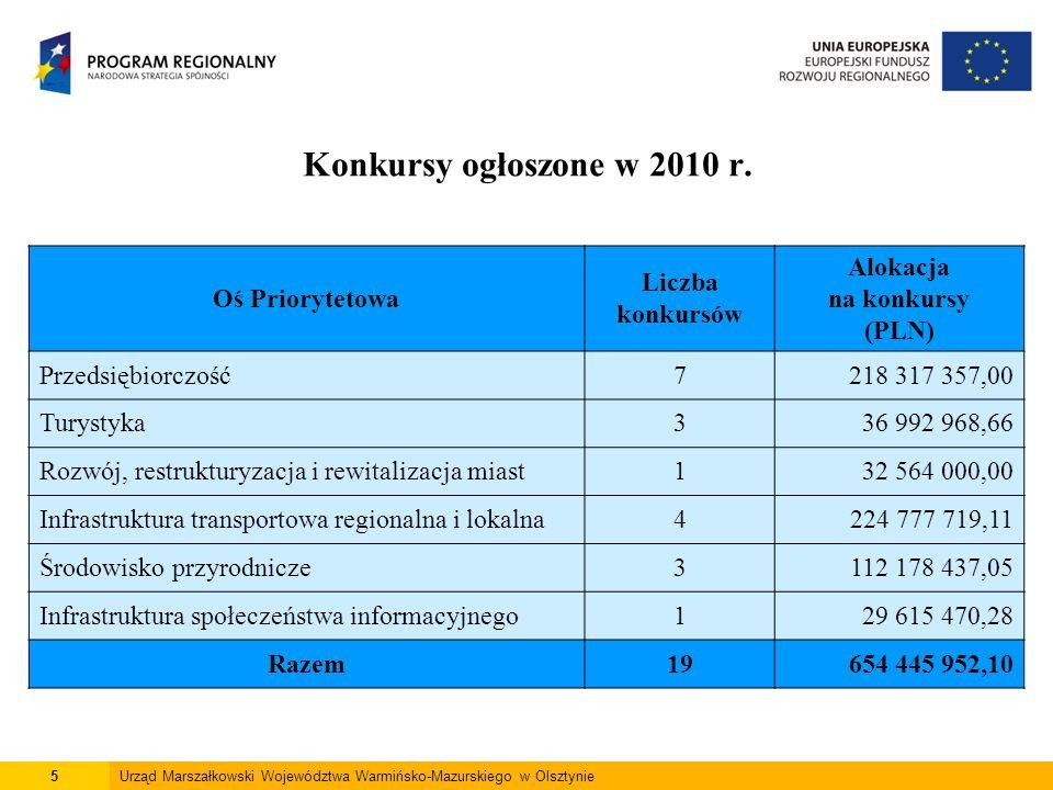 6Urząd Marszałkowski Województwa Warmińsko-Mazurskiego w Olsztynie Od początku uruchomienia Regionalnego Programu Operacyjnego Warmia i Mazury na lata 2007 – 2013 ogłoszono 64 konkursy, na łączną alokację: 2 547 762 262,68 PLN.