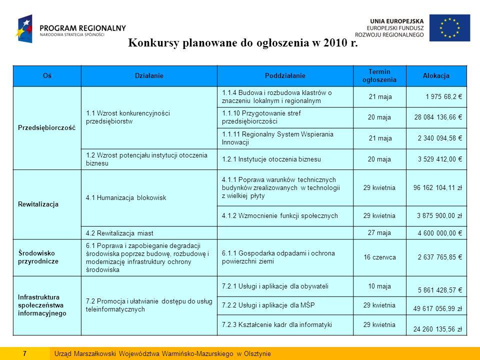 8Urząd Marszałkowski Województwa Warmińsko-Mazurskiego w Olsztynie Umowy zawarte w ramach RPO WiM 2007 - 2013 Oś PriorytetowaDziałanie/Poddziałanie Liczba zawartych umów Wartość ogółem (PLN) Dofinansowanie (PLN) Przedsiębiorczość 1.1.4 Budowa i rozbudowa klastrów o znaczeniu lokalnym i regionalnym 33 570 433,432 510 222,34 1.1.5 Wsparcie MŚP - promocja produktów i procesów przyjaznych dla środowiska 4978 157 460,0029 613 104,03 1.1.7 Dotacje inwestycyjne dla mikroprzedsiębiorstw i sektora MŚP w zakresie innowacji i nowych technologii 137306 831 323,21120 418 581,25 1.1.8 Wsparcie przedsiębiorstw przemysłowo-naukowych19 759 997,563 999 999,00 1.1.9 Inne inwestycje w przedsiębiorstwa458598 638 522,52233 871 584,14 1.1.10 Przygotowywanie stref przedsiębiorczości217 624 257,658 752 215,38 1.2.2 Fundusze poręczeniowe i pożyczkowe2106 412 500,00 1.2.3 System obsługi inwestora na poziomie regionalnym17 767 747,786 537 876,81 1.3 Wspieranie wytwarzania i promocji produktów regionalnych 1212 100 039,009 249 669,67 Razem6651 140 862 281,15521 365 752,62