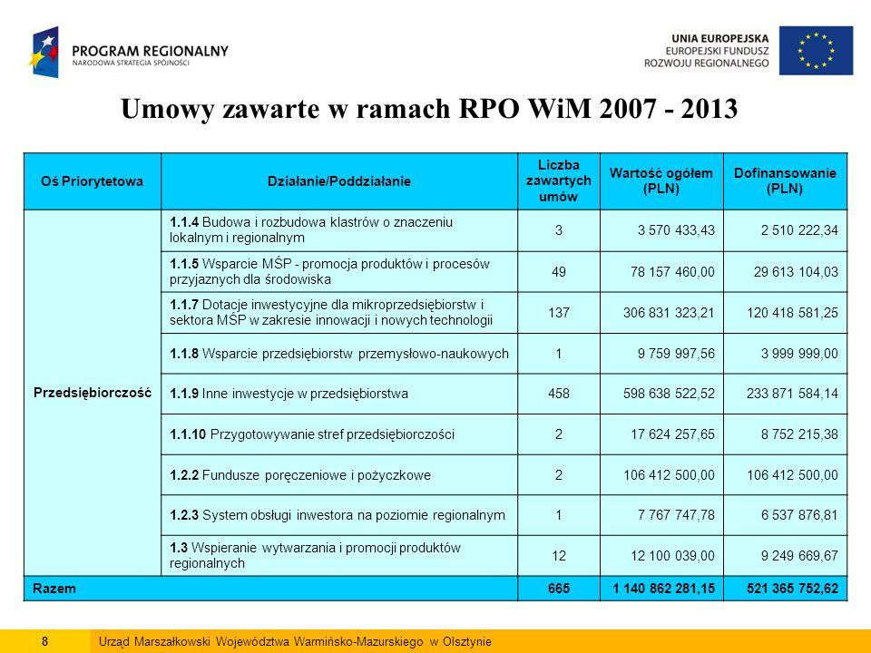 8Urząd Marszałkowski Województwa Warmińsko-Mazurskiego w Olsztynie Umowy zawarte w ramach RPO WiM 2007 - 2013 Oś PriorytetowaDziałanie/Poddziałanie Li