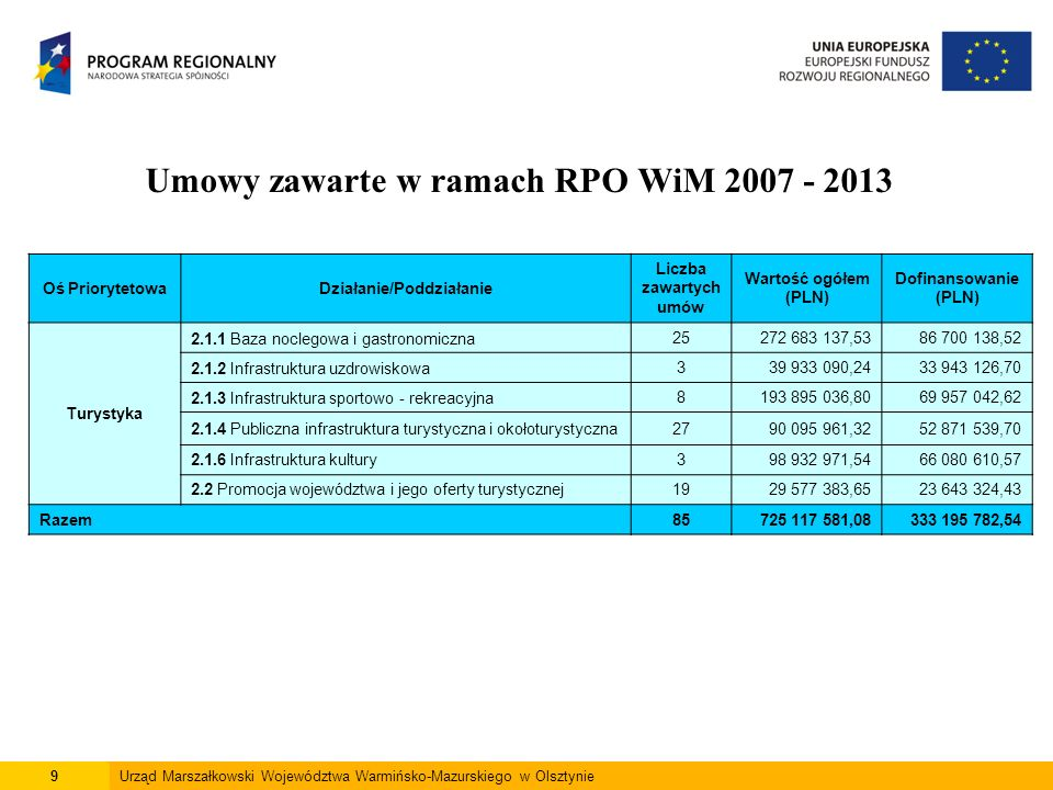 10Urząd Marszałkowski Województwa Warmińsko-Mazurskiego w Olsztynie Umowy zawarte w ramach RPO WiM 2007 - 2013 Oś PriorytetowaDziałanie/Poddziałanie Liczba zawartych umów Wartość ogółem (PLN) Dofinansowanie (PLN) Infrastruktura społeczna 3.1 Inwestycje w infrastrukturę edukacyjną4671 614 395,6553 212 734,67 3.2.1 Infrastruktura ochrony zdrowia23222 792 973,03149 5914 360,57 3.2.2 Pozostała infrastruktura społeczna116 105 408,3813 575 151,90 Razem70310 512 777,06216 379 247,14 Rewitalizacja4.2 Rewitalizacja miast37172 260 588,96112 379 247,14 Razem37172 260 588,96112 392 990,30