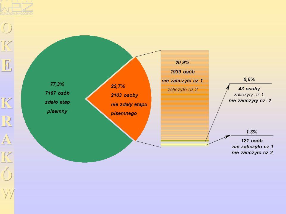 77,3% 7167 osób zdało etap pisemny 22,7% 2103 osoby nie zdały etapu pisemnego 20,9% 1939 osób nie zaliczyło cz.1, zaliczyło cz.2 0,5% 43 osoby zaliczy