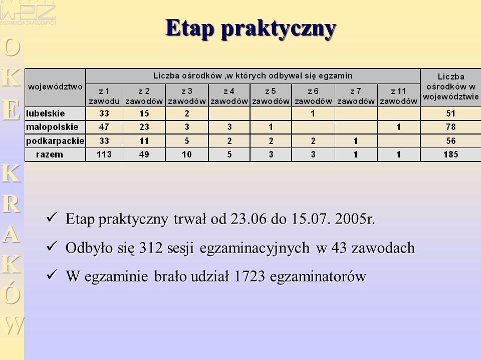 Etap praktyczny Etap praktyczny trwał od 23.06 do 15.07. 2005r. Etap praktyczny trwał od 23.06 do 15.07. 2005r. Odbyło się 312 sesji egzaminacyjnych w