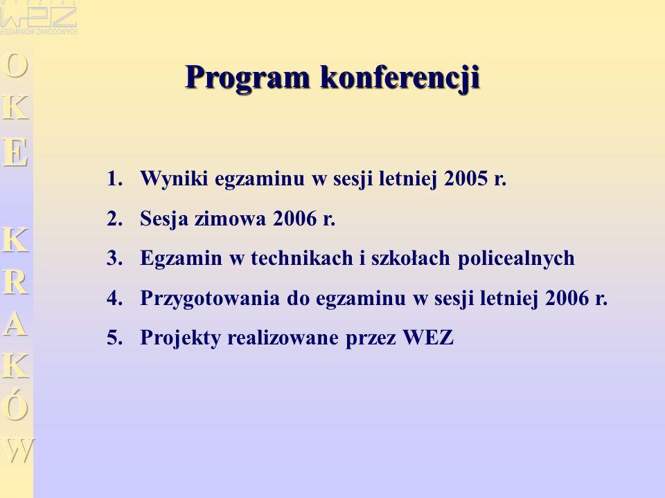 Program konferencji 1. 1.Wyniki egzaminu w sesji letniej 2005 r. 2. 2.Sesja zimowa 2006 r. 3. 3.Egzamin w technikach i szkołach policealnych 4. 4.Przy