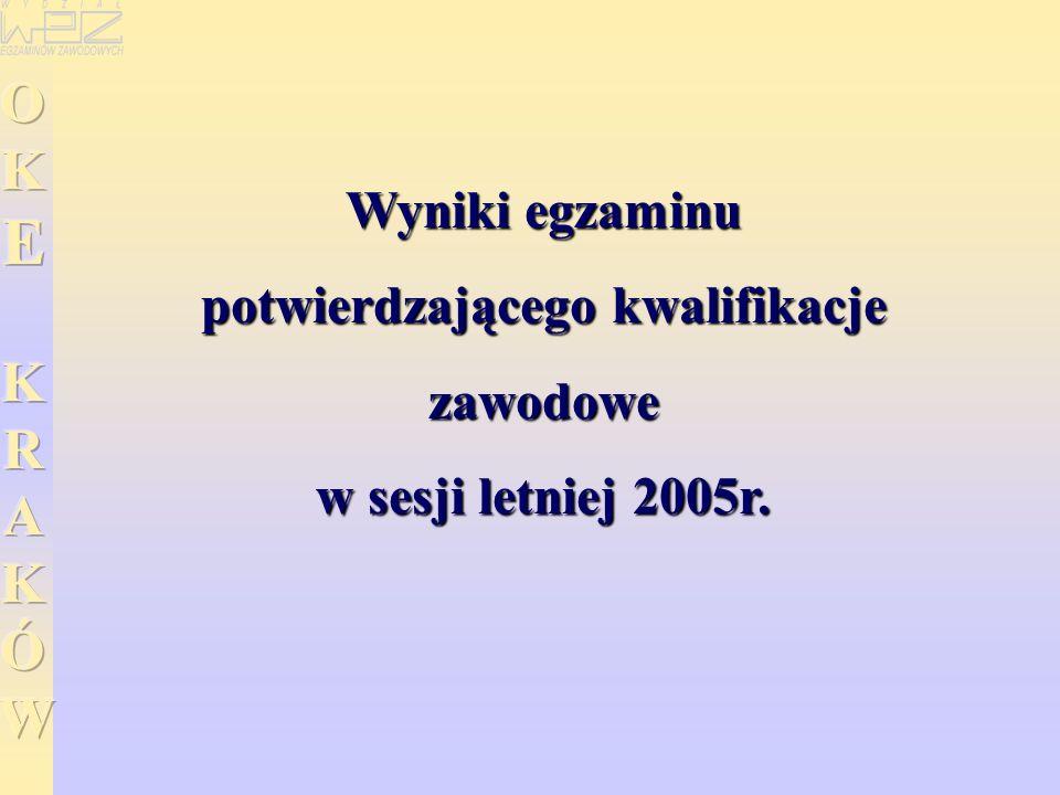 Wyniki egzaminu potwierdzającego kwalifikacje zawodowe w sesji letniej 2005r.
