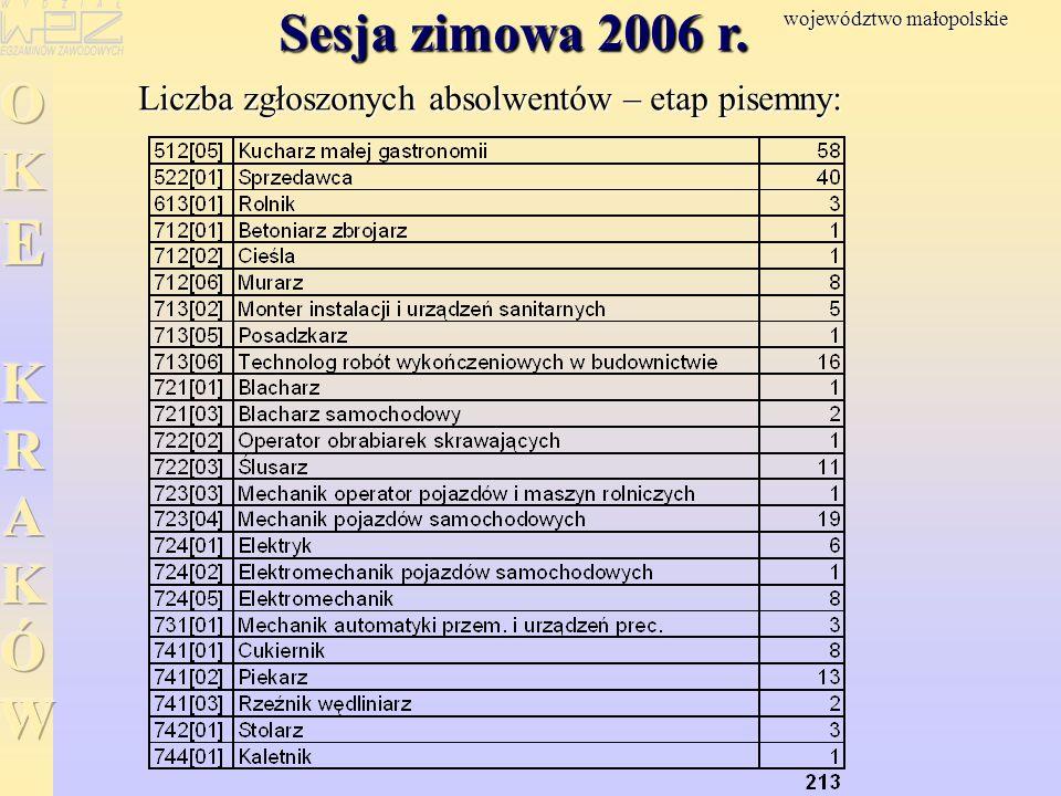 Sesja zimowa 2006 r. Liczba zgłoszonych absolwentów – etap pisemny: województwo małopolskie