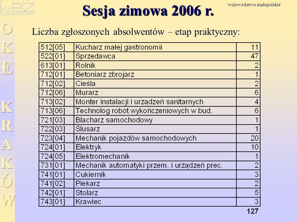 Sesja zimowa 2006 r. Liczba zgłoszonych absolwentów – etap praktyczny: województwo małopolskie