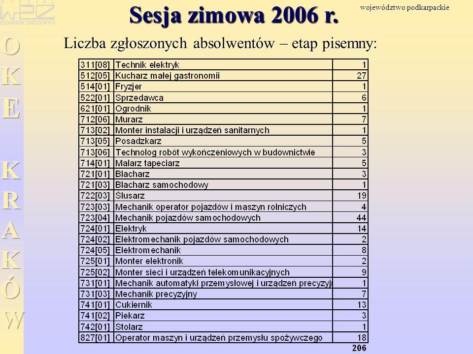 Sesja zimowa 2006 r. Liczba zgłoszonych absolwentów – etap pisemny: województwo podkarpackie