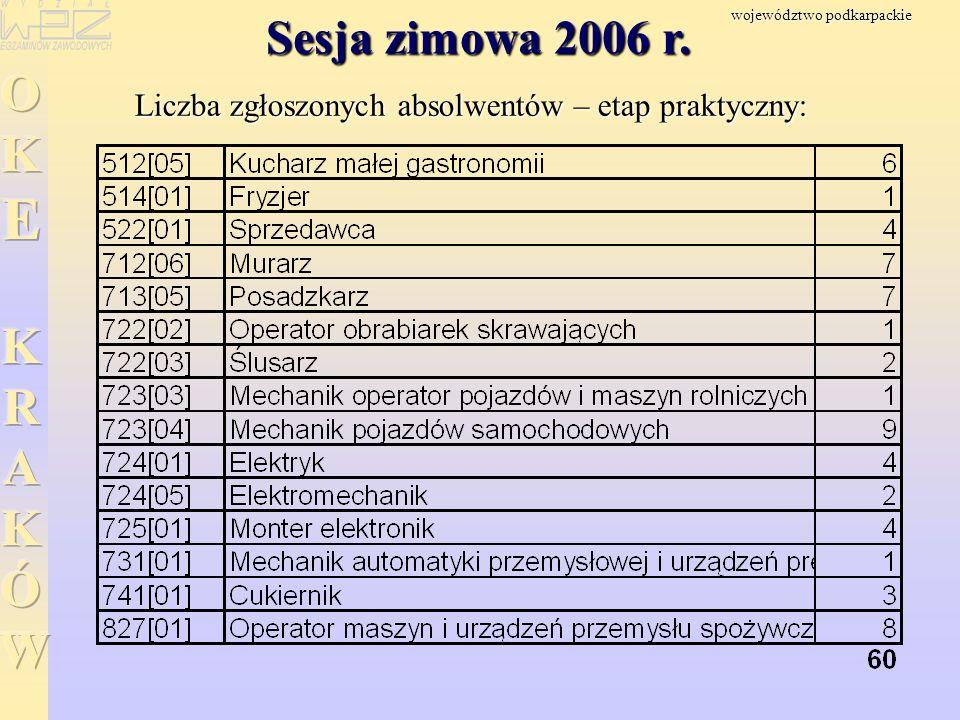 Sesja zimowa 2006 r. Liczba zgłoszonych absolwentów – etap praktyczny: województwo podkarpackie