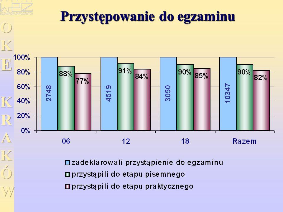 WYNIKI EGZAMINU POTWIERDZAJĄCEGO KWALIFIKACJE ZAWODOWE EGZAMINU POTWIERDZAJĄCEGO KWALIFIKACJE ZAWODOWE w zawodzie ślusarz ETAP PISEMNY ETAP PRAKTYCZNY Etap praktyczny egzaminu - -zdało: 779 (69%) 235 (82%) Przystąpiło: 1249 308 Przystąpiło: 1132 287 Dyplom potwierdzający kwalifikacje zawodowe otrzyma: 496 (40%) 129 (42%) Etap pisemny egzaminu - -zdało: 706 (57%) 156 (51%)