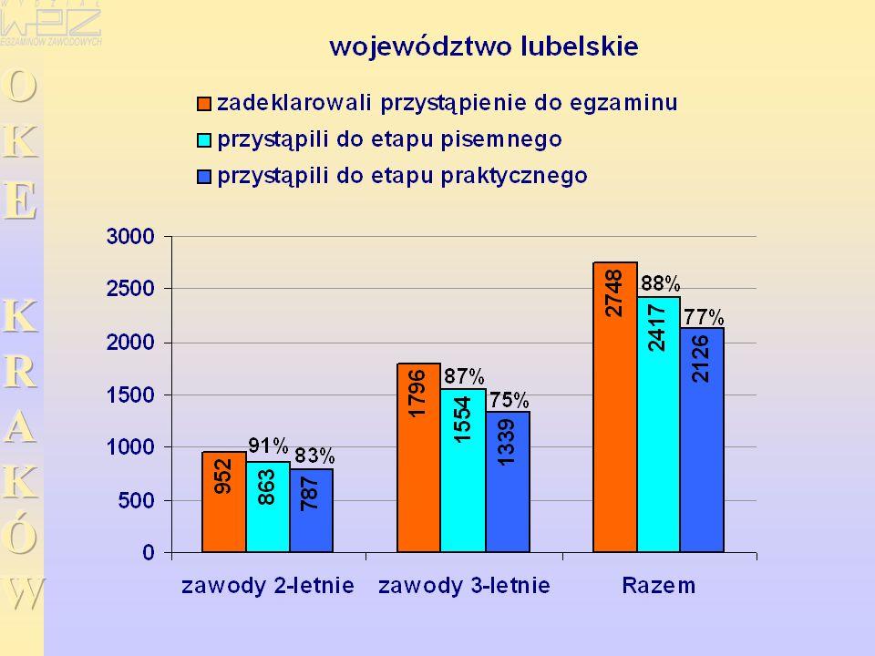 WYNIKI EGZAMINU POTWIERDZAJĄCEGO KWALIFIKACJE ZAWODOWE EGZAMINU POTWIERDZAJĄCEGO KWALIFIKACJE ZAWODOWE w zawodzie stolarz ETAP PISEMNY ETAP PRAKTYCZNY Etap praktyczny egzaminu - -zdało: 689 (83%) 169 (92%) Przystąpiło: 933 196 Przystąpiło: 835 184 Dyplom potwierdzający kwalifikacje zawodowe otrzyma: 534 (57%) 146 (74%) Etap pisemny egzaminu - -zdało: 660 (71%) 167 (85%)