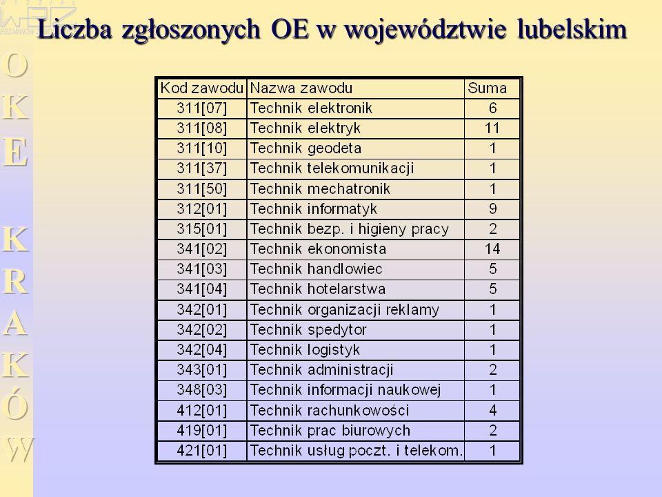 Liczba zgłoszonych OE w województwie lubelskim