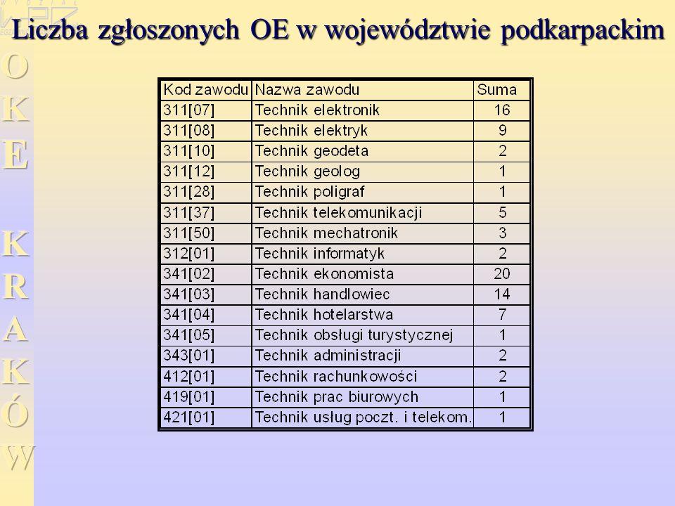 Liczba zgłoszonych OE w województwie podkarpackim