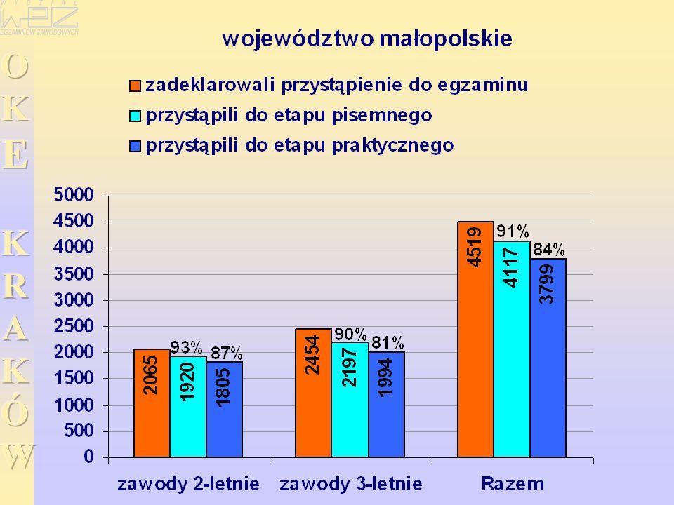 WYNIKI EGZAMINU POTWIERDZAJĄCEGO KWALIFIKACJE ZAWODOWE EGZAMINU POTWIERDZAJĄCEGO KWALIFIKACJE ZAWODOWE w zawodzie sprzedawca ETAP PISEMNY ETAP PRAKTYCZNY Etap praktyczny egzaminu - -zdało: 9666 (90%) 1356 (94%) Przystąpiło: 11598 1515 Przystąpiło: 10733 1441 Dyplom potwierdzający kwalifikacje zawodowe otrzyma: 8941 (83%) 1297 (86%) Etap pisemny egzaminu - -zdało: 10695 (92%) 1406 (93%)