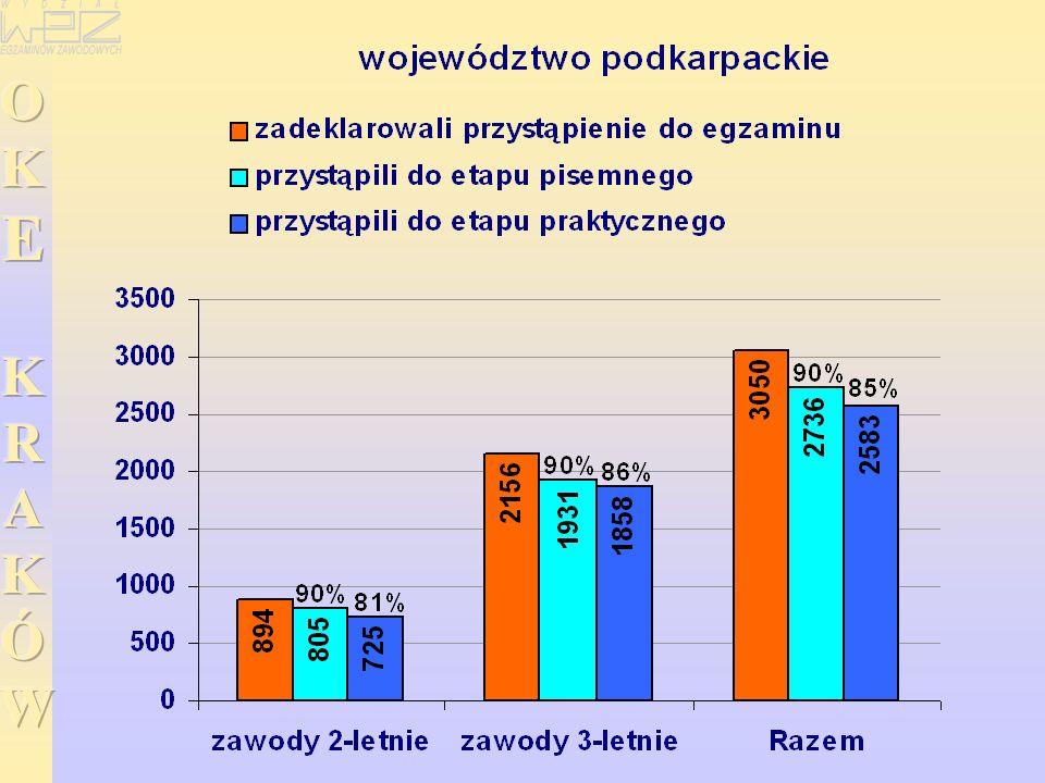 WYNIKI EGZAMINU POTWIERDZAJĄCEGO KWALIFIKACJE ZAWODOWE EGZAMINU POTWIERDZAJĄCEGO KWALIFIKACJE ZAWODOWE w zawodzie elektryk ETAP PISEMNY ETAP PRAKTYCZNY Etap praktyczny egzaminu - -zdało: 612 (62%) 157 (67%) Przystąpiło: 1227 274 Przystąpiło:984 233 Dyplom potwierdzający kwalifikacje zawodowe otrzyma: 455 (37%) 102 (37%) Etap pisemny egzaminu - -zdało: 791 (64%) 160 (58%)