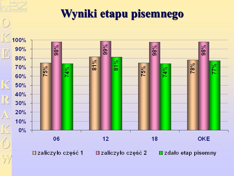 WYNIKI EGZAMINU POTWIERDZAJĄCEGO KWALIFIKACJE ZAWODOWE EGZAMINU POTWIERDZAJĄCEGO KWALIFIKACJE ZAWODOWE w zawodzie monter - elektronik ETAP PISEMNY ETAP PRAKTYCZNY Etap praktyczny egzaminu - -zdało: 861 (77%) 143 (78%) Przystąpiło: 1276 244 Przystąpiło: 1113 183 Dyplom potwierdzający kwalifikacje zawodowe otrzyma: 770 (60%) 132 (54%) Etap pisemny egzaminu - -zdało: 1088 (85%) 212 (87%)