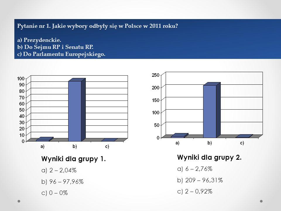 Pytanie nr 1. Jakie wybory odbyły się w Polsce w 2011 roku.