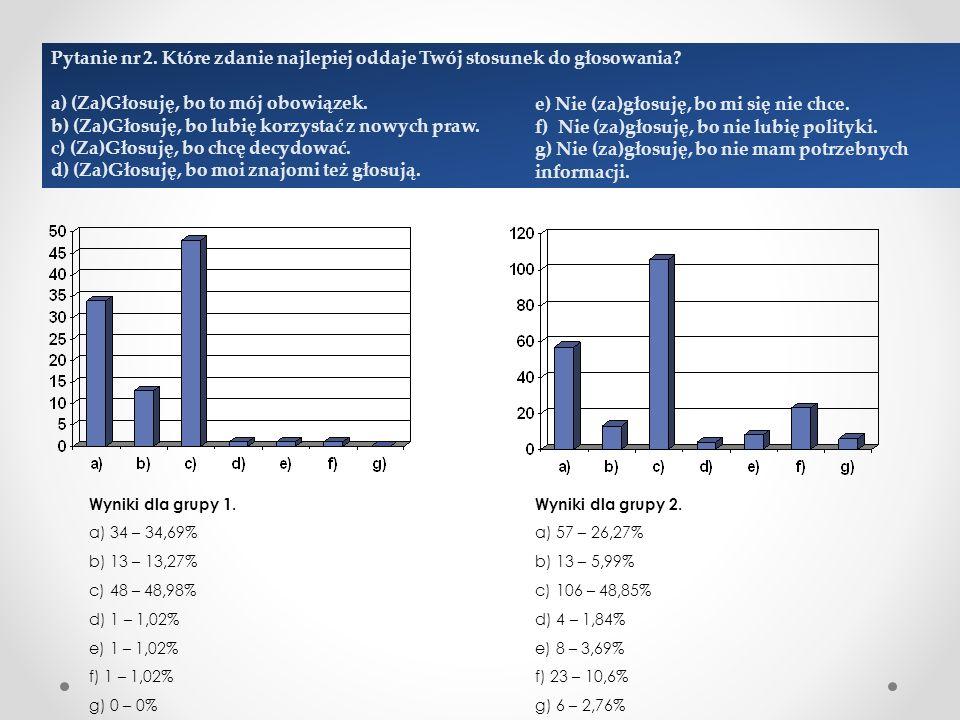 Pytanie nr 2. Które zdanie najlepiej oddaje Twój stosunek do głosowania.