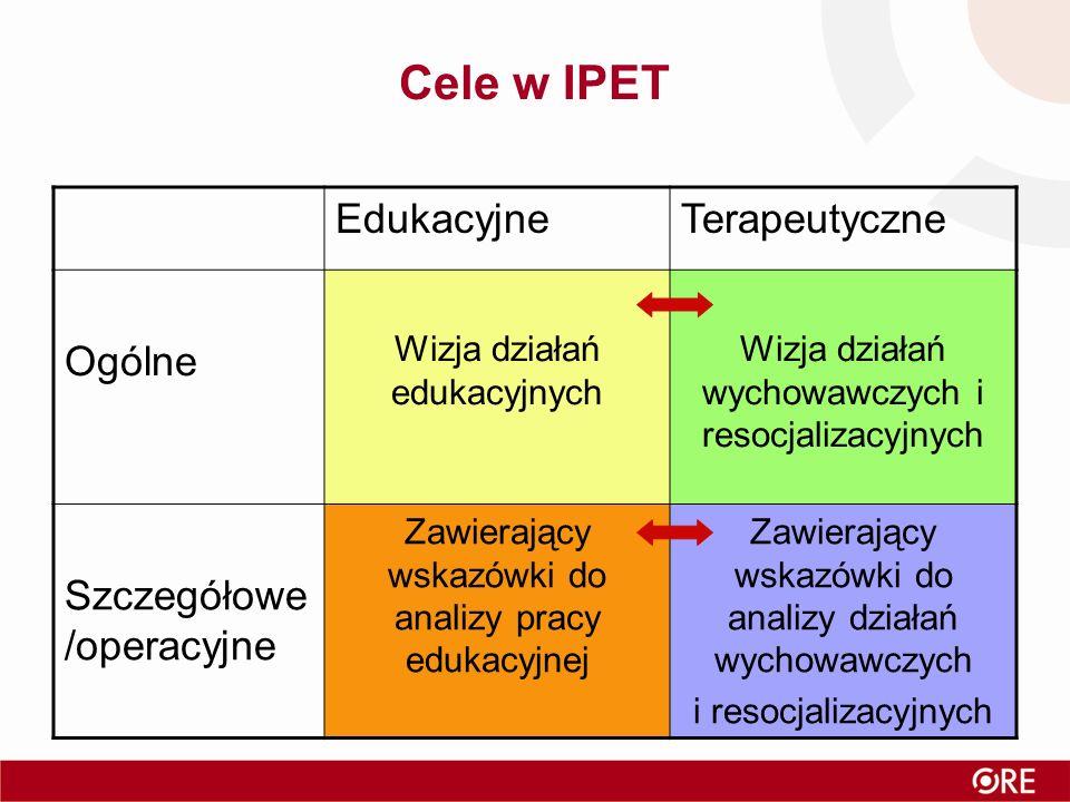 Cele w IPET EdukacyjneTerapeutyczne Ogólne Wizja działań edukacyjnych Wizja działań wychowawczych i resocjalizacyjnych Szczegółowe /operacyjne Zawierający wskazówki do analizy pracy edukacyjnej Zawierający wskazówki do analizy działań wychowawczych i resocjalizacyjnych