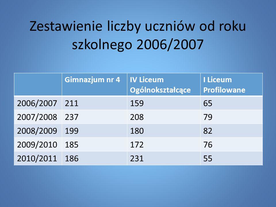 Zestawienie liczby uczniów od roku szkolnego 2006/2007 Gimnazjum nr 4IV Liceum Ogólnokształcące I Liceum Profilowane 2006/200721115965 2007/200823720879 2008/200919918082 2009/201018517276 2010/201118623155