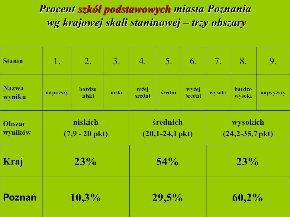 10 Procent szkół podstawowych miasta Poznania wg krajowej skali staninowej – trzy obszary Stanin 1.2.3.4.5.6.7.8.9.