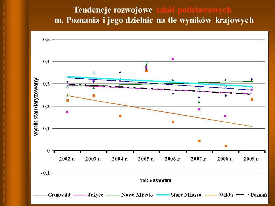 11 Tendencje rozwojowe szkół podstawowych m. Poznania i jego dzielnic na tle wyników krajowych