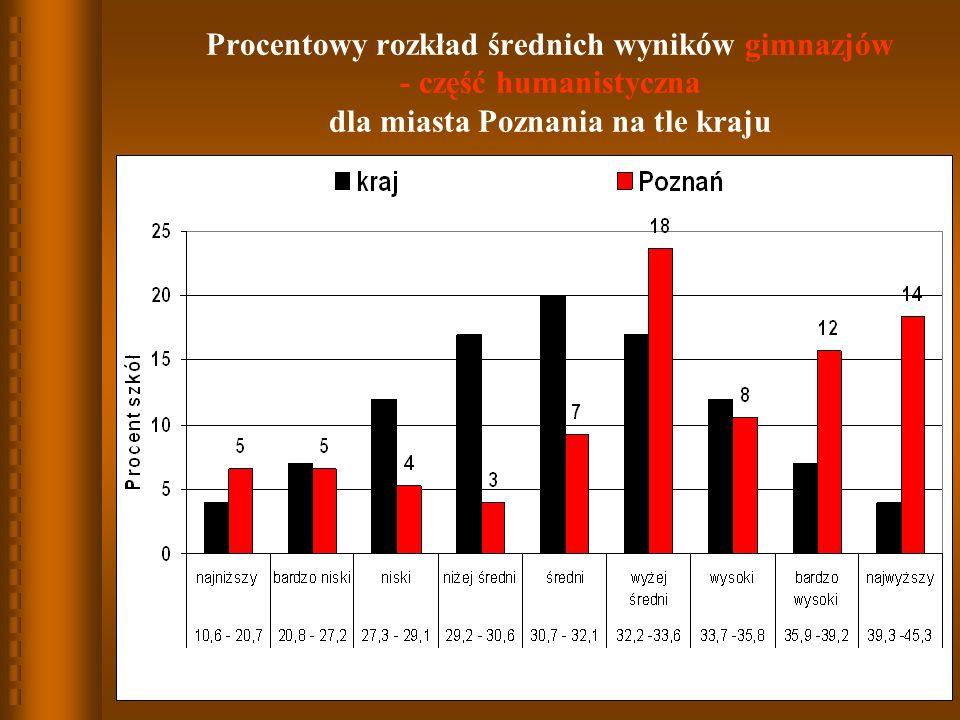 Procentowy rozkład średnich wyników gimnazjów - część humanistyczna dla miasta Poznania na tle kraju
