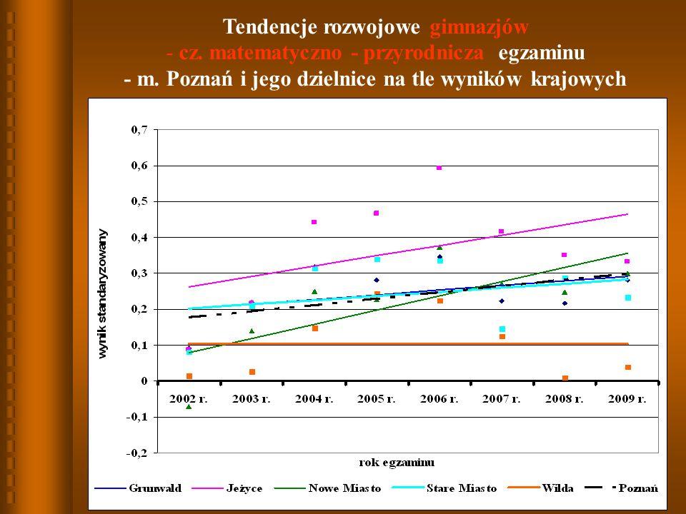 Tendencje rozwojowe gimnazjów - cz.matematyczno - przyrodnicza egzaminu - m.