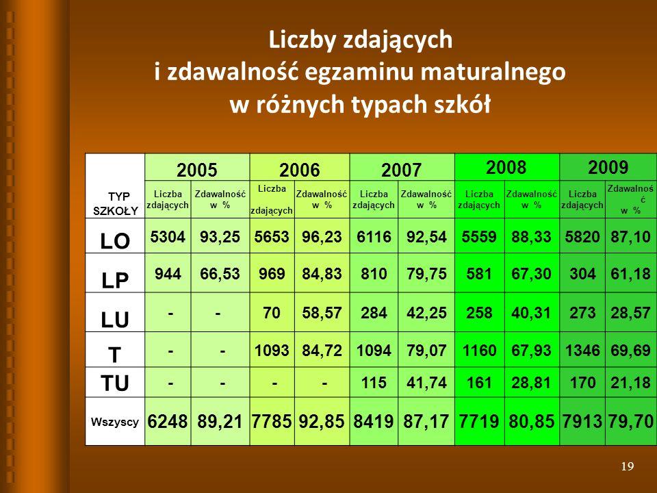 19 Liczby zdających i zdawalność egzaminu maturalnego w różnych typach szkół TYP SZKOŁY 200520062007 20082009 Liczba zdających Zdawalność w % Liczba zdających Zdawalność w % Liczba zdających Zdawalność w % Liczba zdających Zdawalność w % Liczba zdających Zdawalnoś ć w % LO 530493,25565396,23611692,54555988,33582087,10 LP 94466,5396984,8381079,7558167,3030461,18 LU -- 7058,5728442,2525840,3127328,57 T - -109384,72109479,07116067,93134669,69 TUTU - - - -11541,7416128,8117021,18 Wszyscy 624889,21778592,85841987,17771980,85791379,70