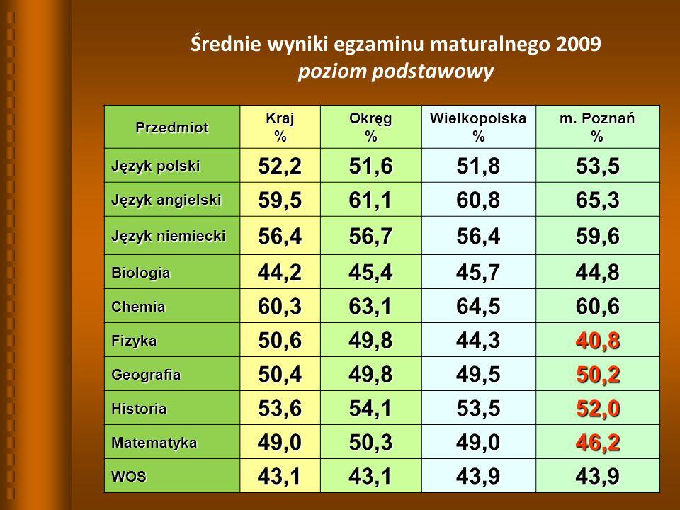 20 Średnie wyniki egzaminu maturalnego 2009 poziom podstawowy PrzedmiotKraj%Okręg%Wielkopolska% m.