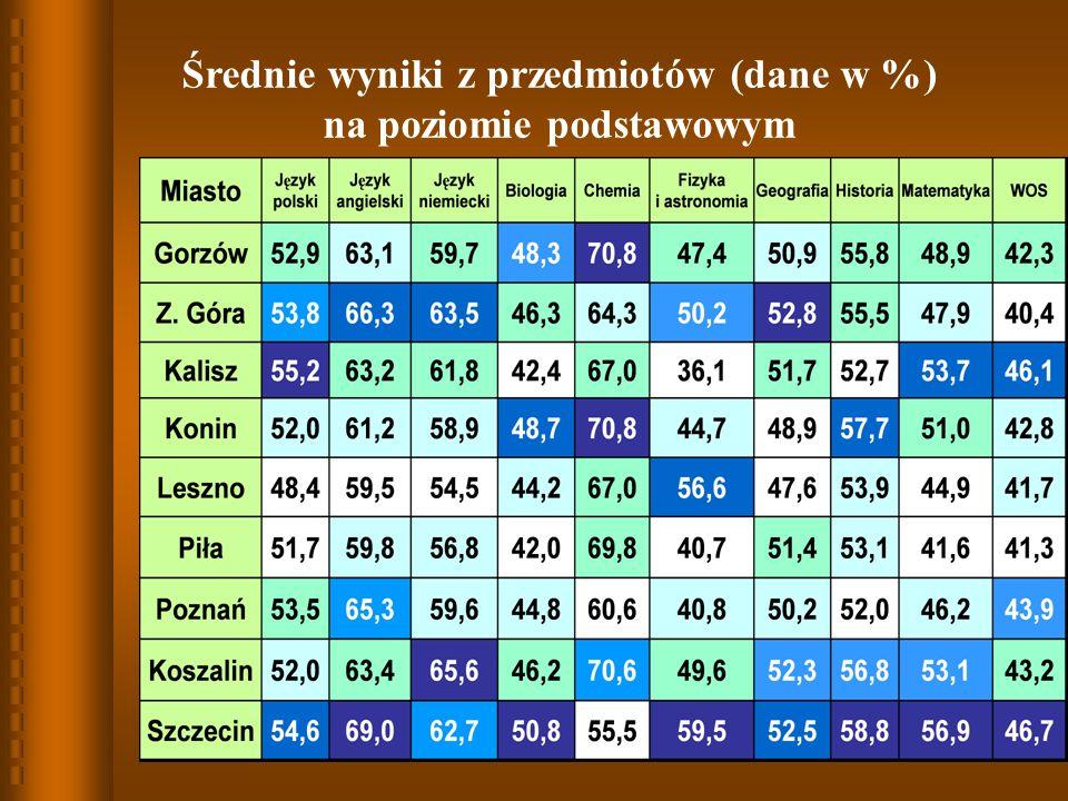 Średnie wyniki z przedmiotów (dane w %) na poziomie podstawowym