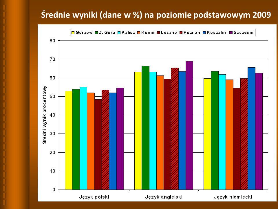 Średnie wyniki (dane w %) na poziomie podstawowym 2009