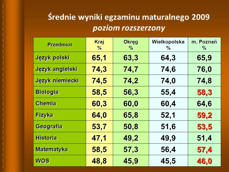 26 Średnie wyniki egzaminu maturalnego 2009 poziom rozszerzony PrzedmiotKraj%Okręg%Wielkopolska% m.