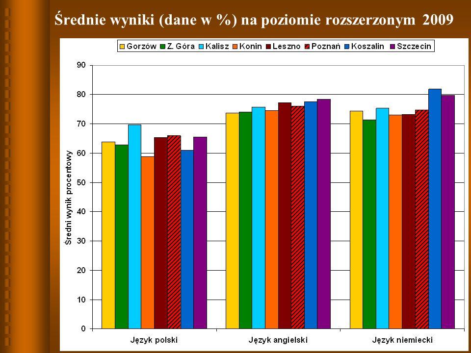 Średnie wyniki (dane w %) na poziomie rozszerzonym 2009