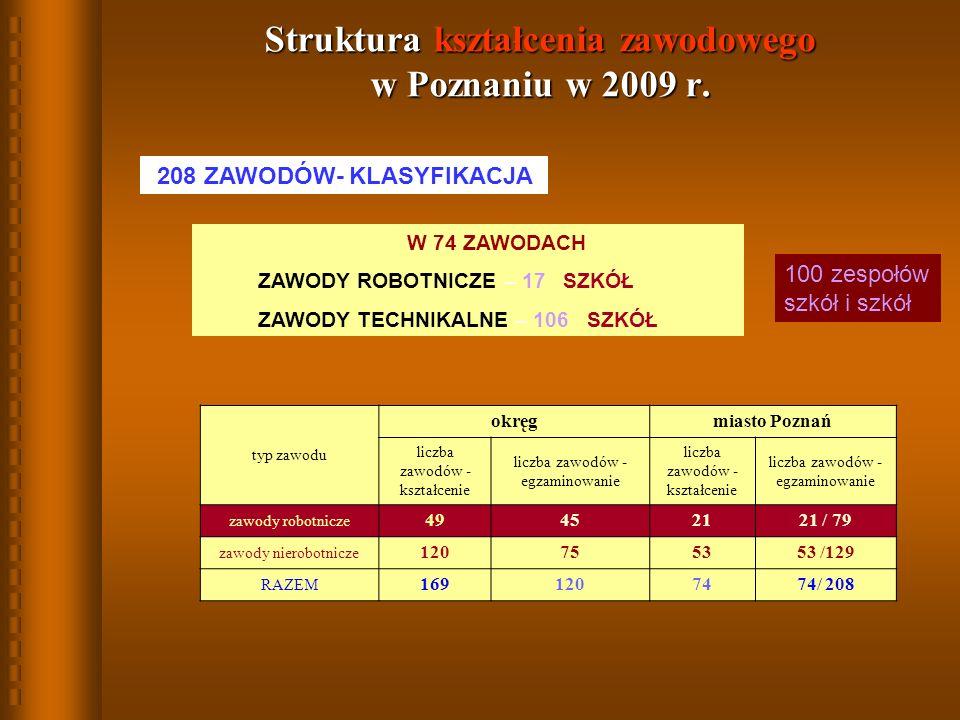 Struktura kształcenia zawodowego w Poznaniu w 2009 r.