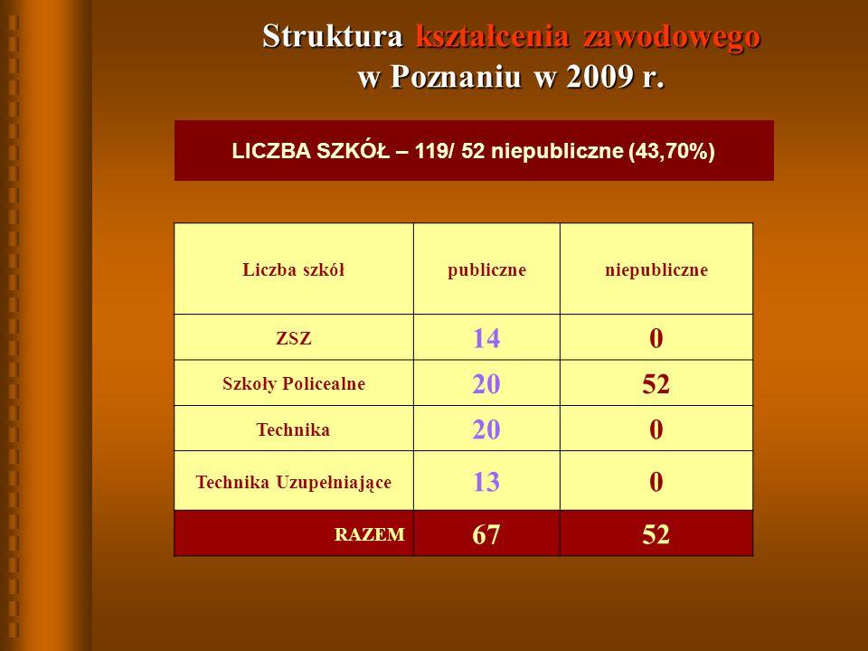 LICZBA SZKÓŁ – 119/ 52 niepubliczne (43,70%) Liczba szkółpubliczneniepubliczne ZSZ 140 Szkoły Policealne 2052 Technika 200 Technika Uzupełniające 130 RAZEM 6752 Struktura kształcenia zawodowego w Poznaniu w 2009 r.