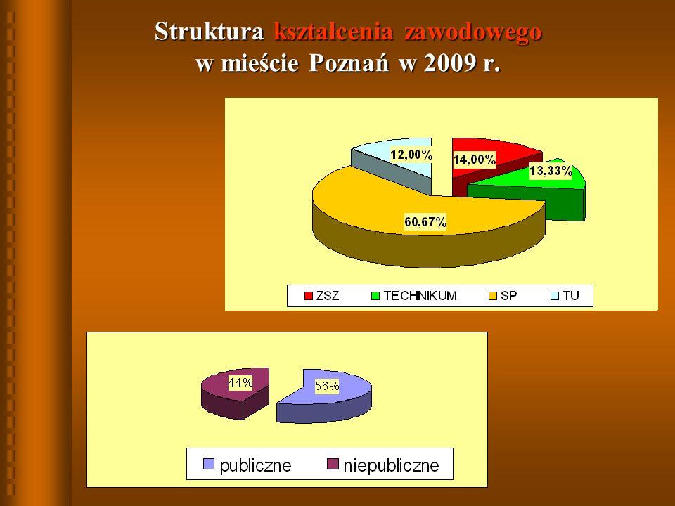 Struktura kształcenia zawodowego w mieście Poznań w 2009 r.