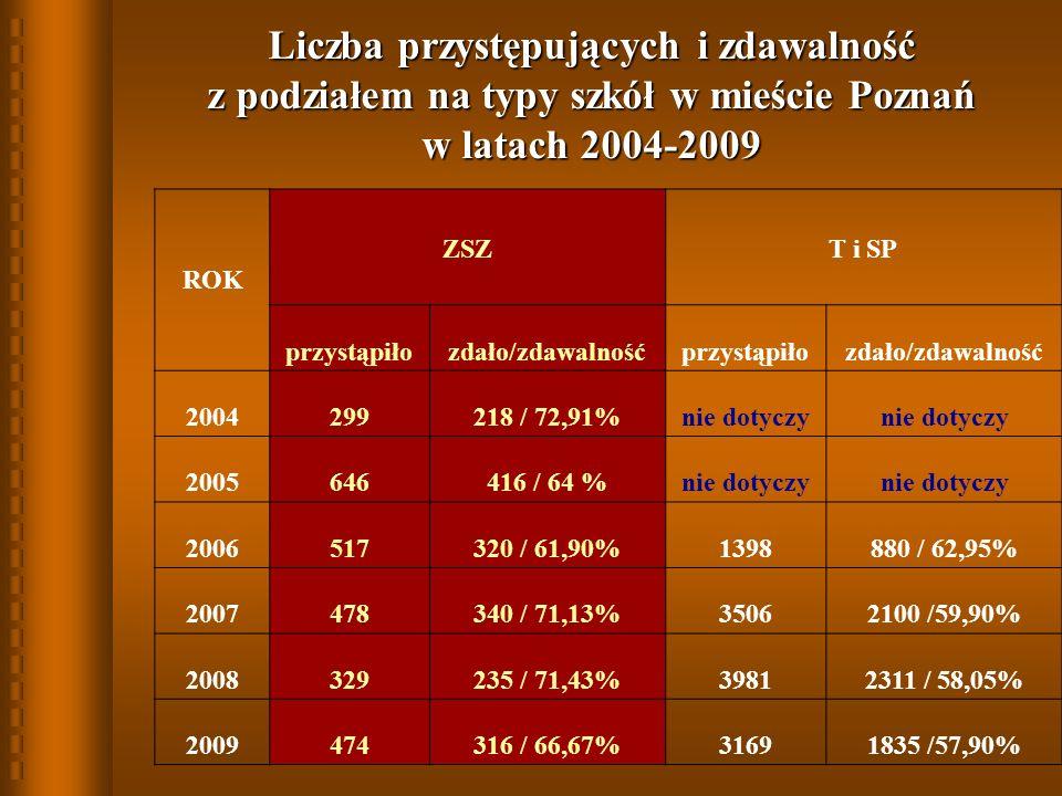 Liczba przystępujących i zdawalność z podziałem na typy szkół w mieście Poznań w latach 2004-2009 ROK ZSZT i SP przystąpiłozdało/zdawalnośćprzystąpiłozdało/zdawalność 2004299218 / 72,91%nie dotyczy 2005646416 / 64 %nie dotyczy 2006517320 / 61,90%1398880 / 62,95% 2007478340 / 71,13%35062100 /59,90% 2008329235 / 71,43%39812311 / 58,05% 2009474316 / 66,67%31691835 /57,90%