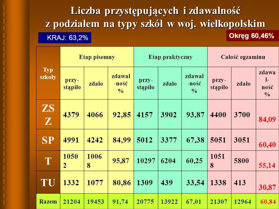 Liczba przystępujących i zdawalność z podziałem na typy szkół w woj.