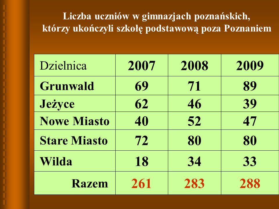 Liczba uczniów w gimnazjach poznańskich, którzy ukończyli szkołę podstawową poza Poznaniem Dzielnica 200720082009 Grunwald 697189 Jeżyce 624639 Nowe Miasto 405247 Stare Miasto 7280 Wilda 183433 Razem 261283288