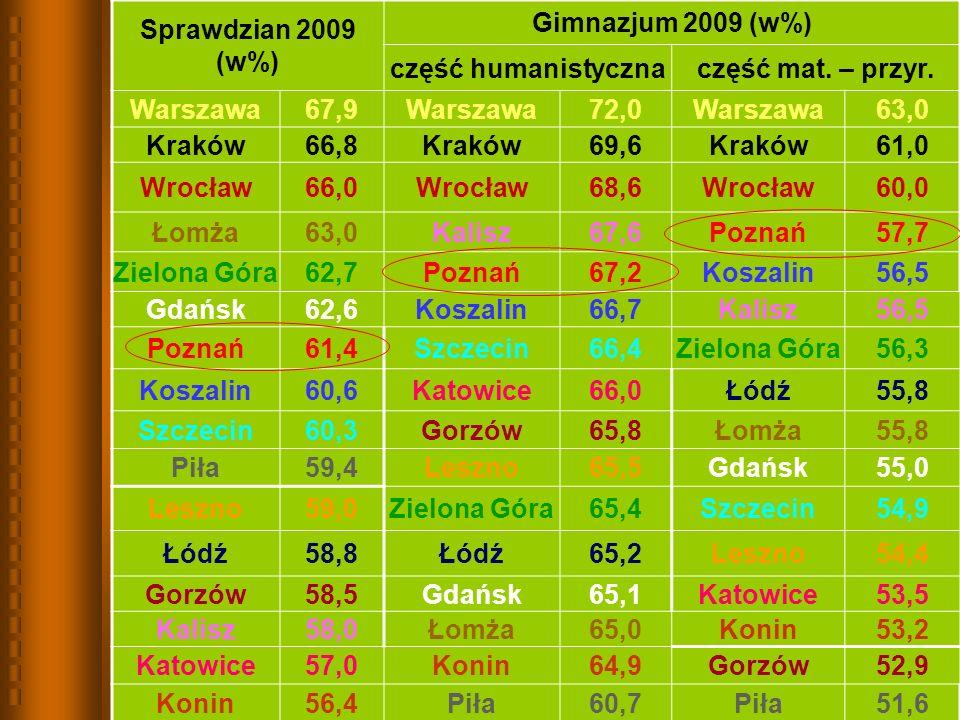 Sprawdzian 2009 (w%) Gimnazjum 2009 (w%) część humanistycznaczęść mat.