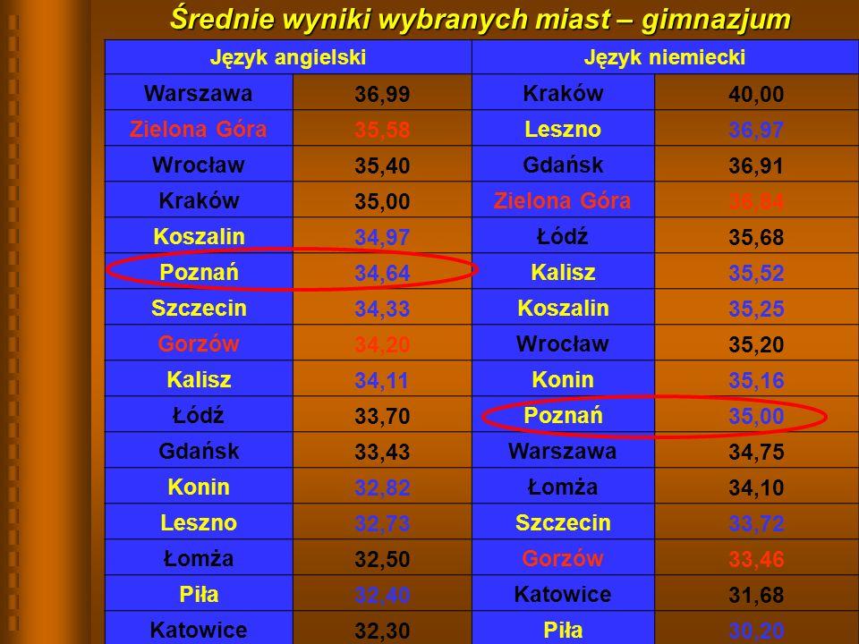 Średnie wyniki wybranych miast – gimnazjum Język angielskiJęzyk niemiecki Warszawa36,99Kraków40,00 Zielona Góra35,58Leszno36,97 Wrocław35,40Gdańsk36,91 Kraków35,00Zielona Góra36,84 Koszalin34,97Łódź35,68 Poznań34,64Kalisz35,52 Szczecin34,33Koszalin35,25 Gorzów34,20Wrocław35,20 Kalisz34,11Konin35,16 Łódź33,70Poznań35,00 Gdańsk33,43Warszawa34,75 Konin32,82Łomża34,10 Leszno32,73Szczecin33,72 Łomża32,50Gorzów33,46 Piła32,40Katowice31,68 Katowice32,30Piła30,20
