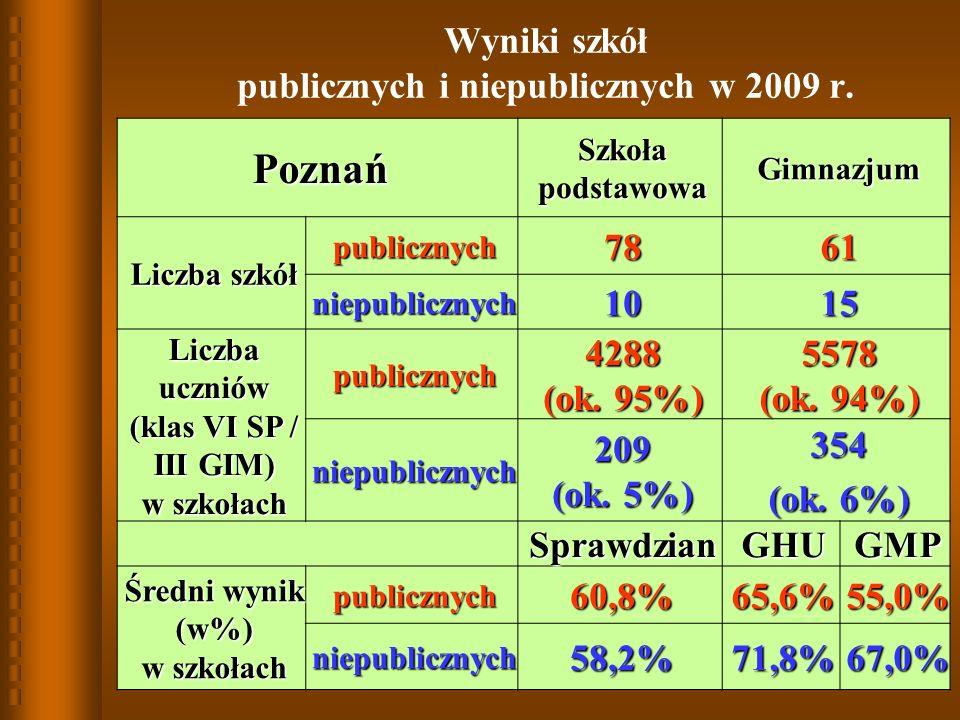 Struktura w mieście Poznań w 2009 r. Struktura zdawalności w ZSZ w mieście Poznań w 2009 r.