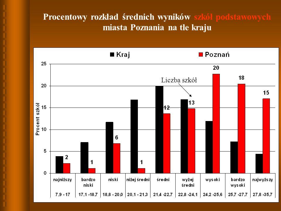 Procentowy rozkład średnich wyników szkół podstawowych miasta Poznania na tle kraju Liczba szkół